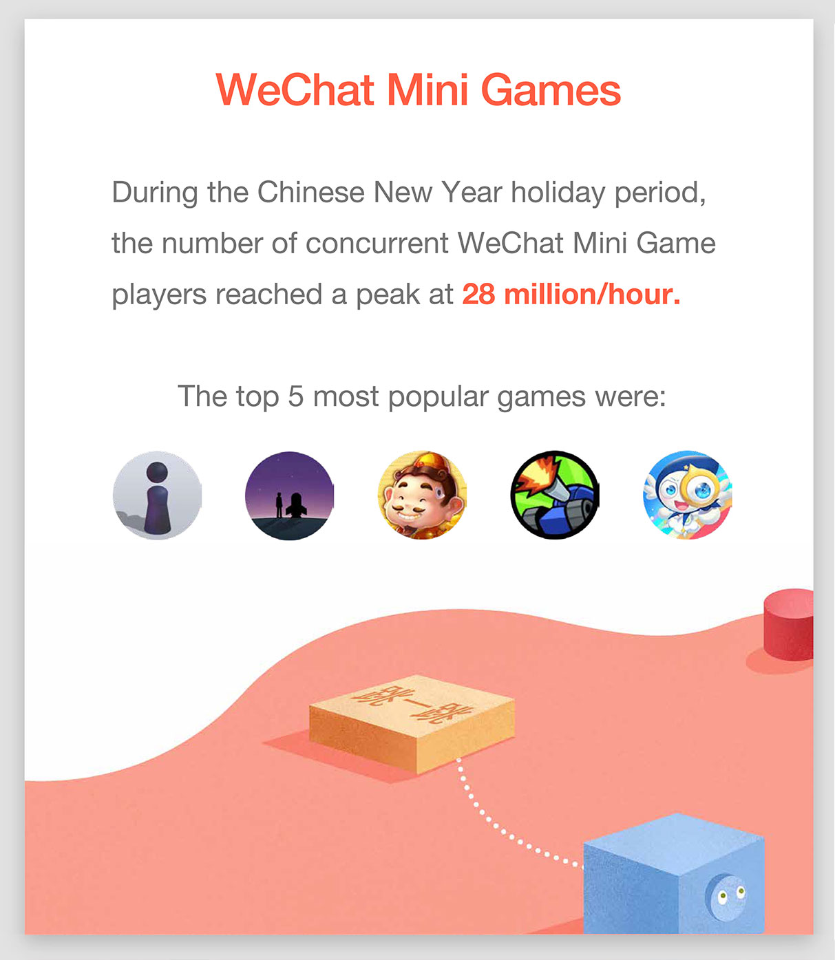 WeChat New Year Data Report 2018 6