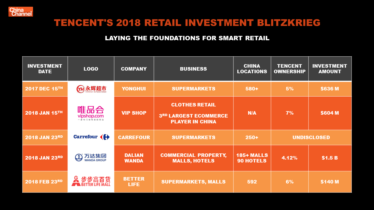 Tencent Retail Investments 2018