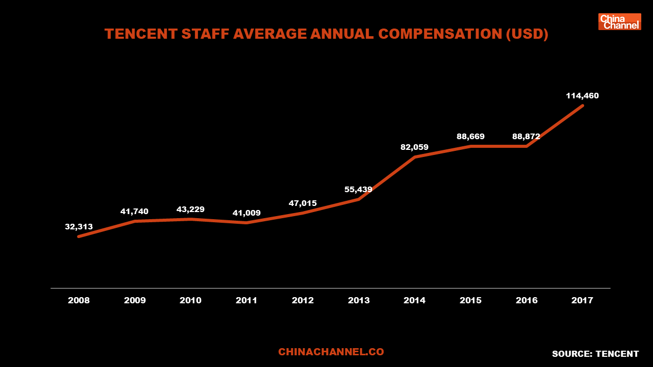 tencent staff average annual compensation (usd)
