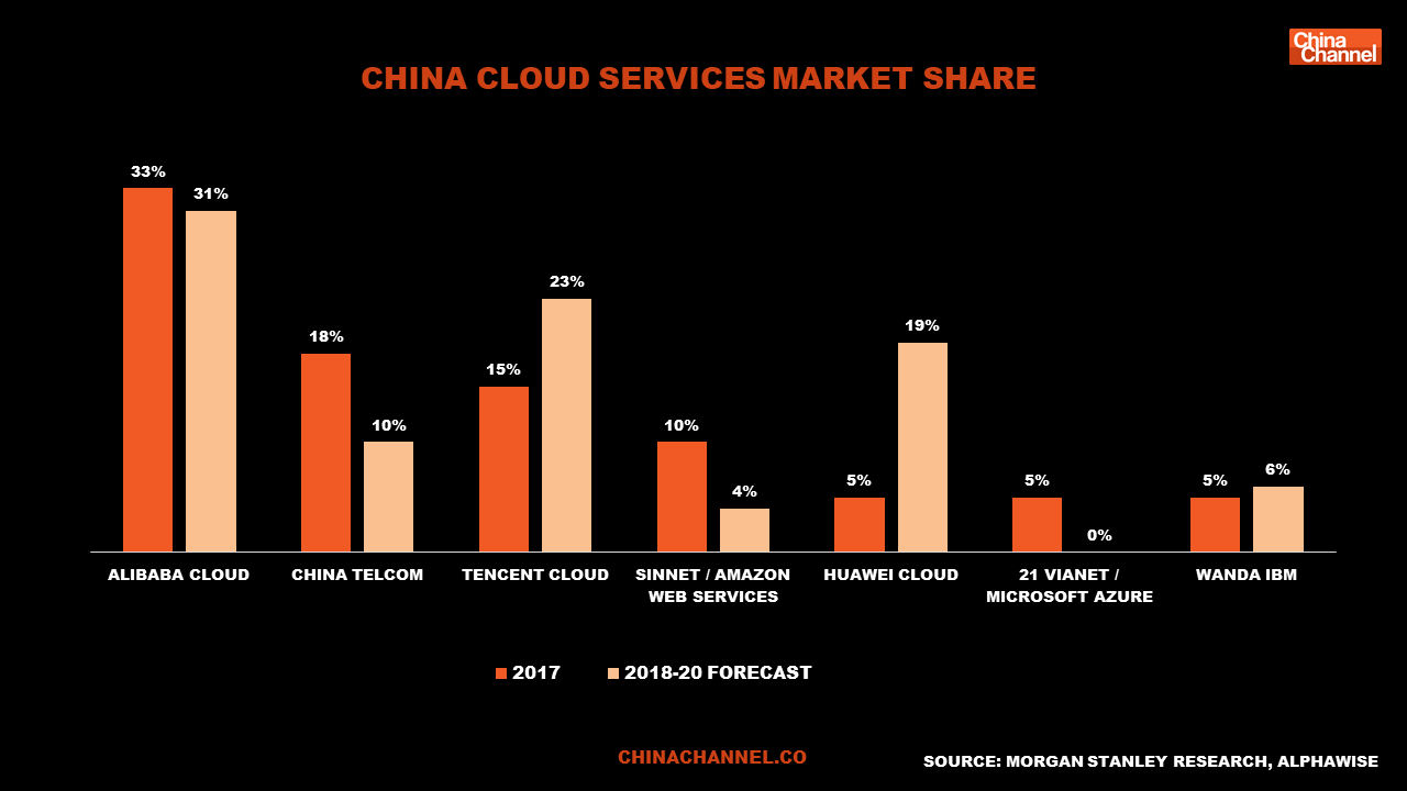 cHINa cloud services market share