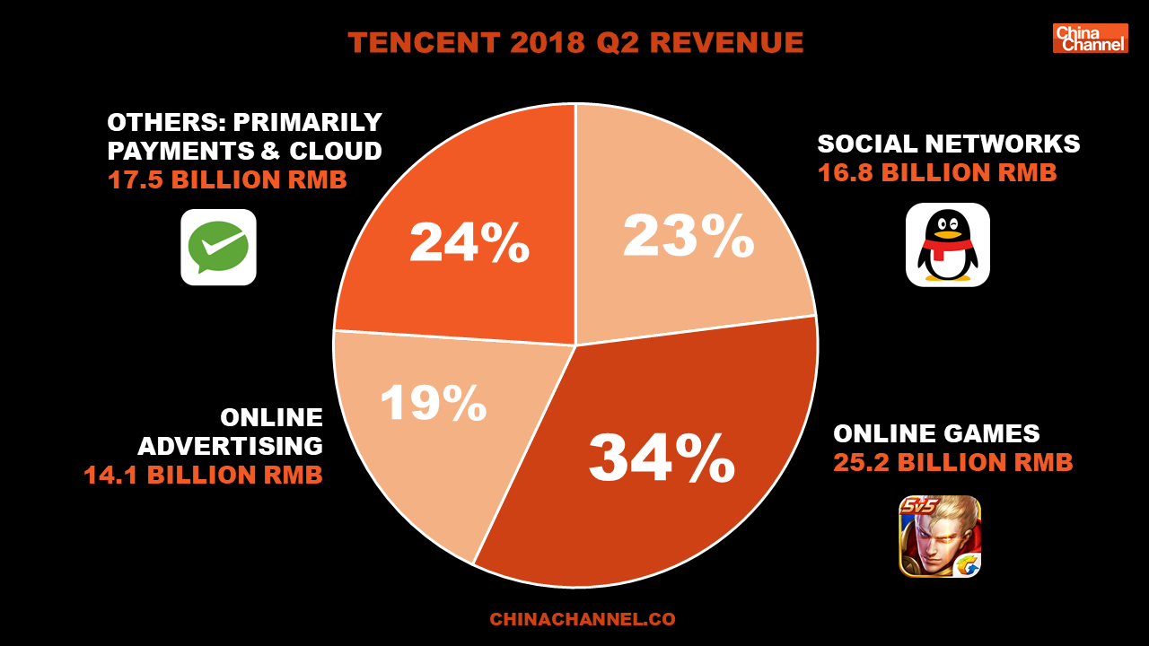 Tencent Revenue