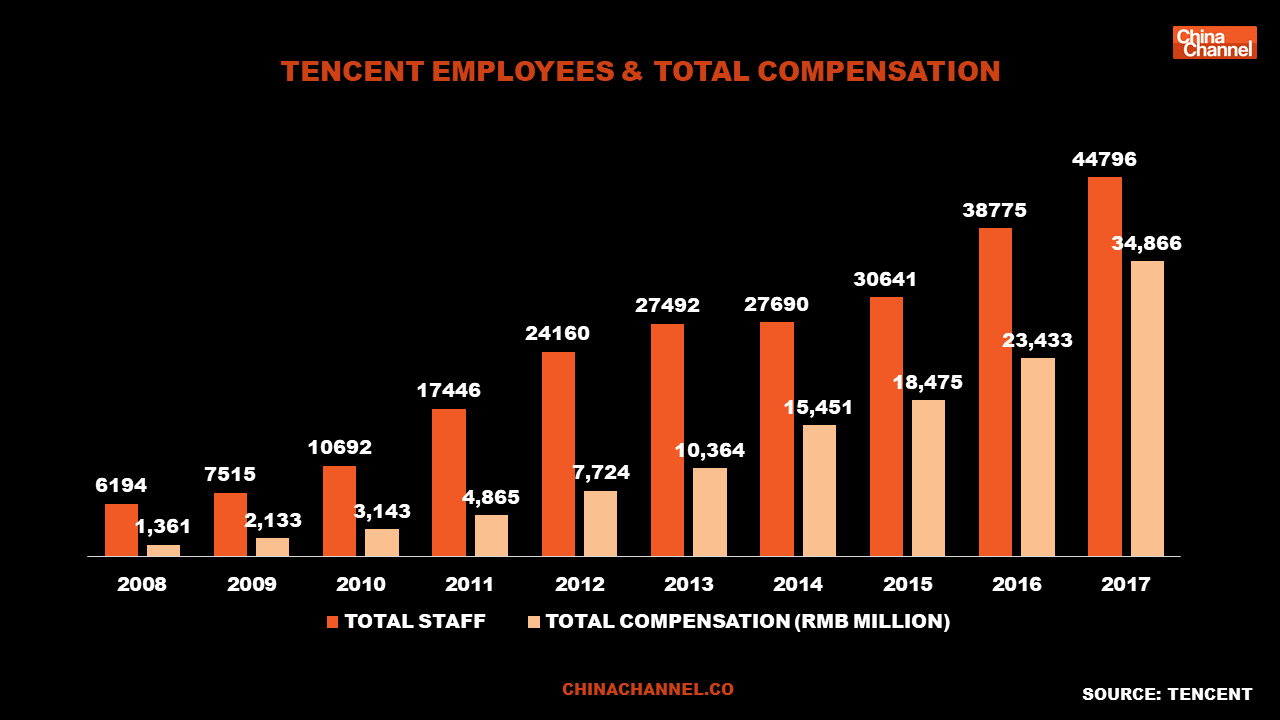 tencent employees & Total compensation