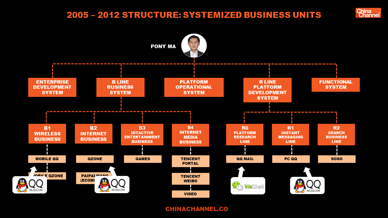 2005 – 2012 structure: Systemized business Units