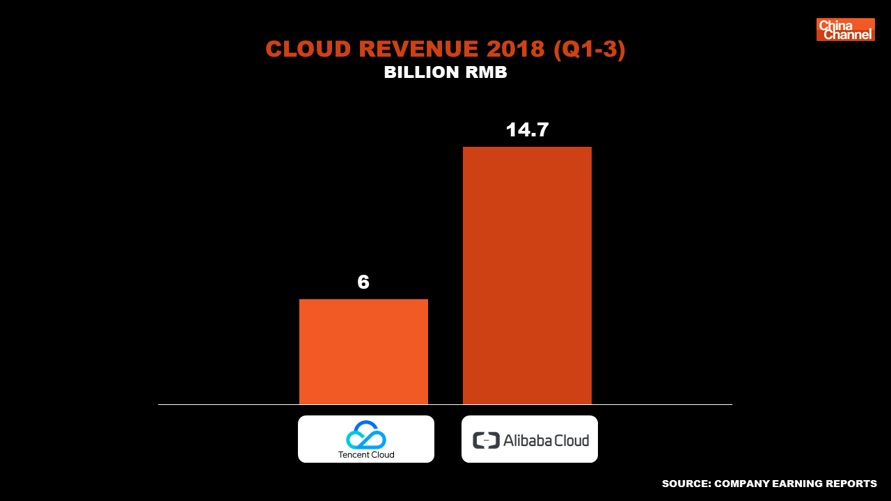 Tencent Alibaba Cloud